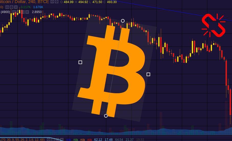 Harga Bitcoin $6400 Melemah 60 Persen Sejak Tertinggi Januari
