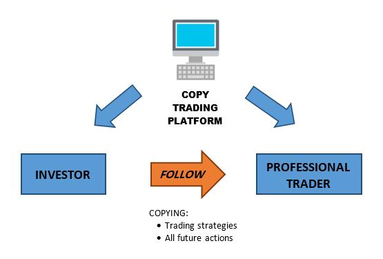 copy-trade-forex-en