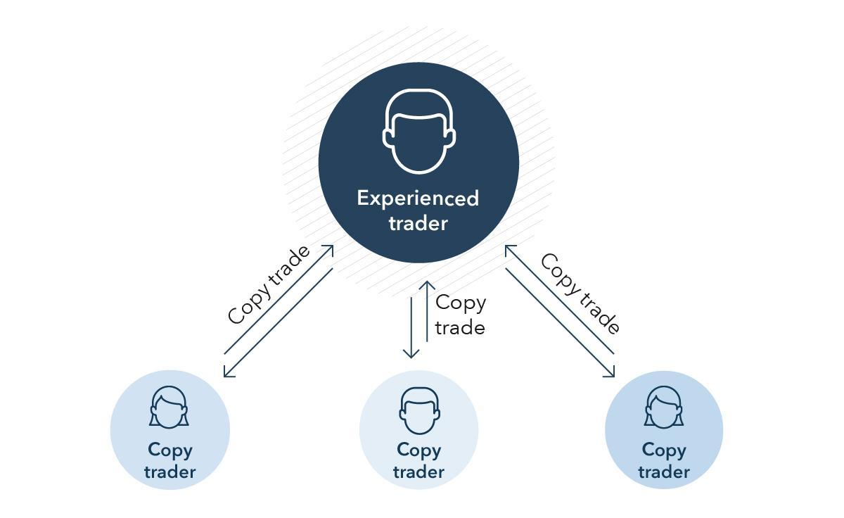 copy_trader_EN